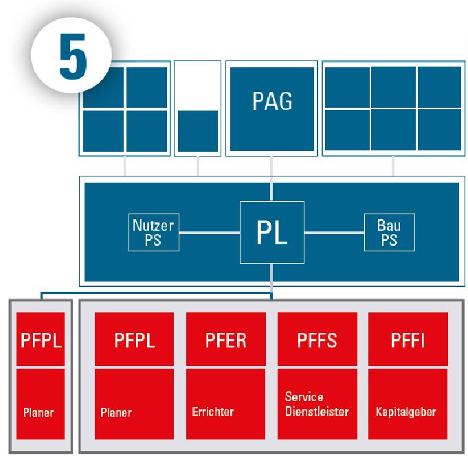 Vergabe Totalunternehmer 3 (EBF) mit Partnering