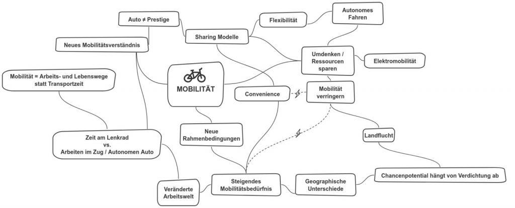 Mindmap Mobilität. Quelle: IG Lebenszyklus BAU